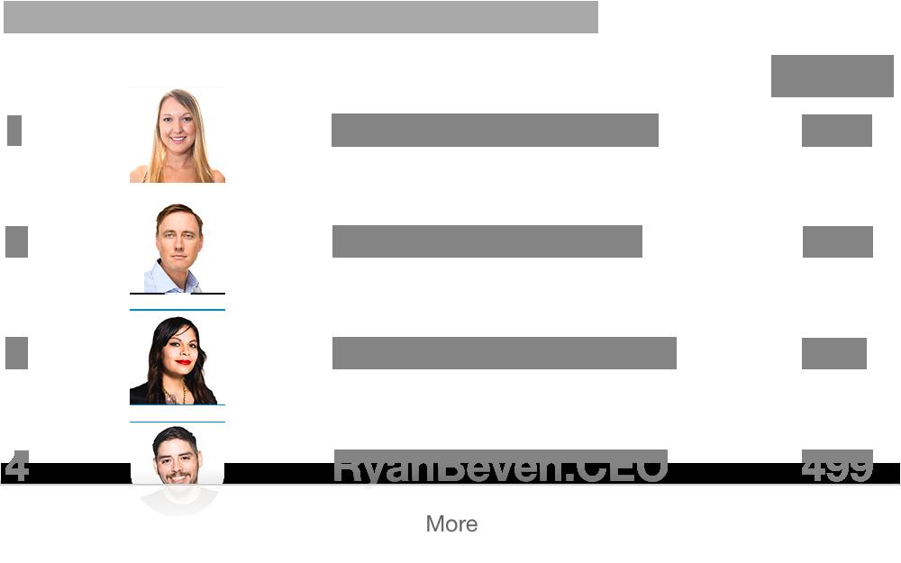 .CEO Leaderboard